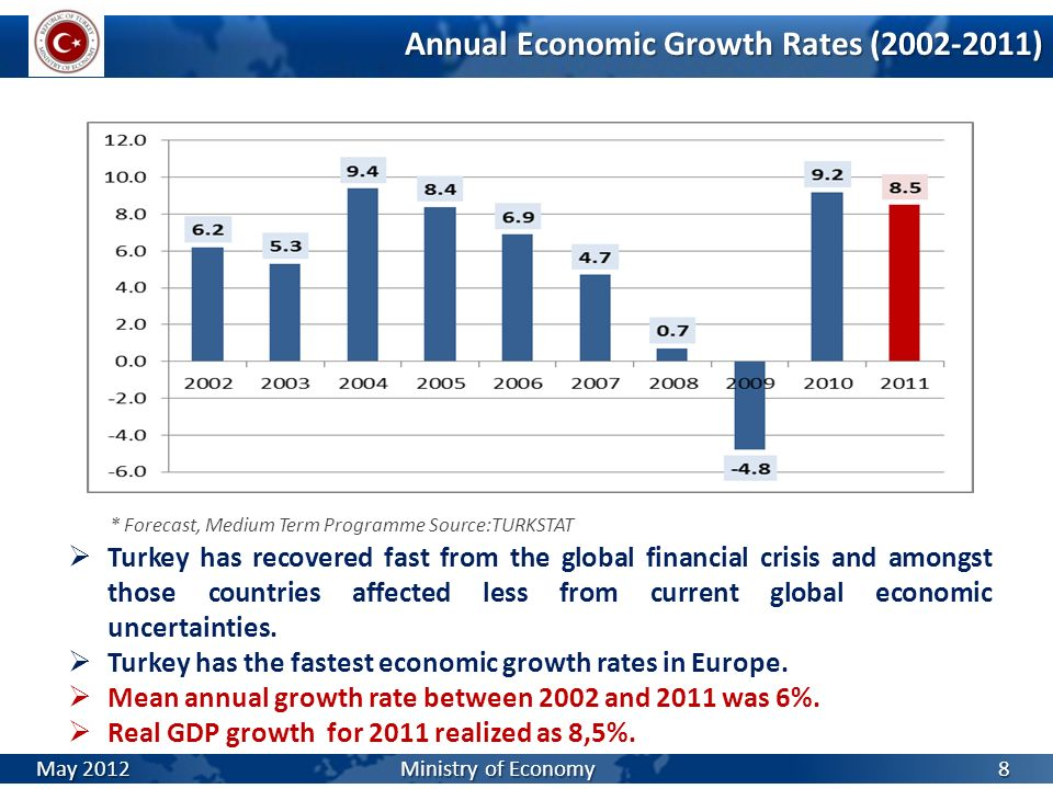 Annual Economic Growth Rates (2002-2011)
