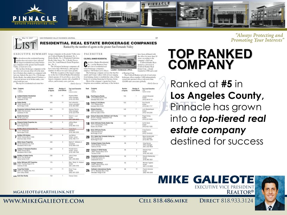 TOP RANKED COMPANYRanked at #5 in Los Angeles County, Pinnacle has grown into a top-tiered real estate company destined for success.