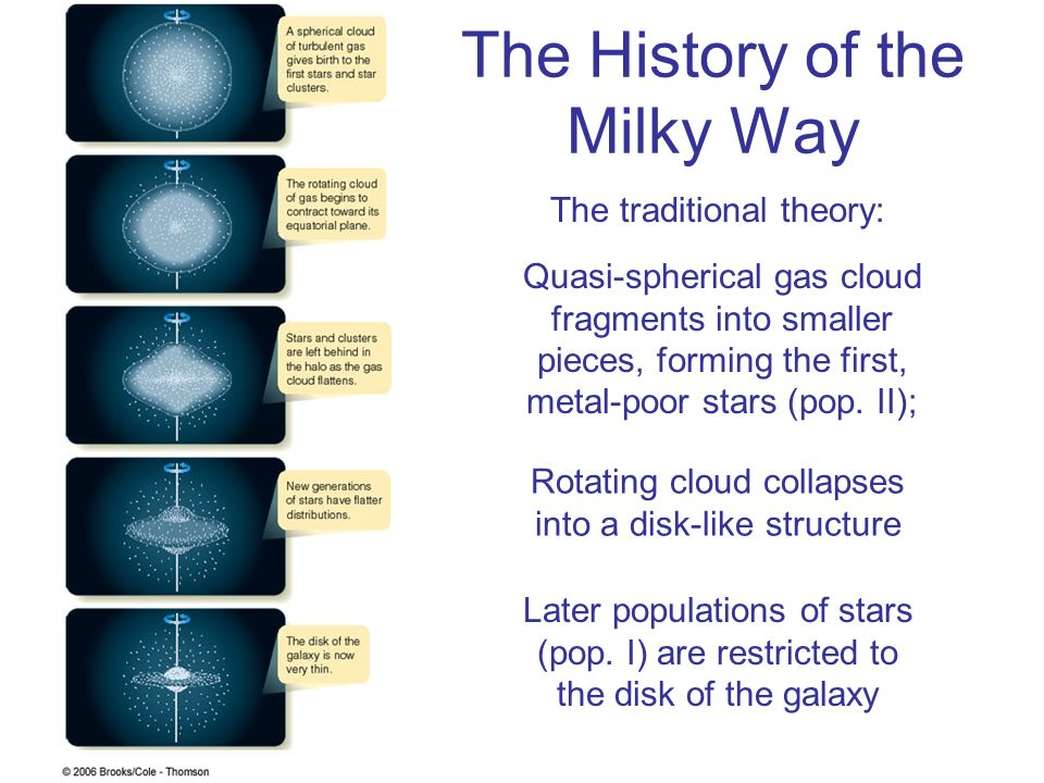 The History of the Milky Way
