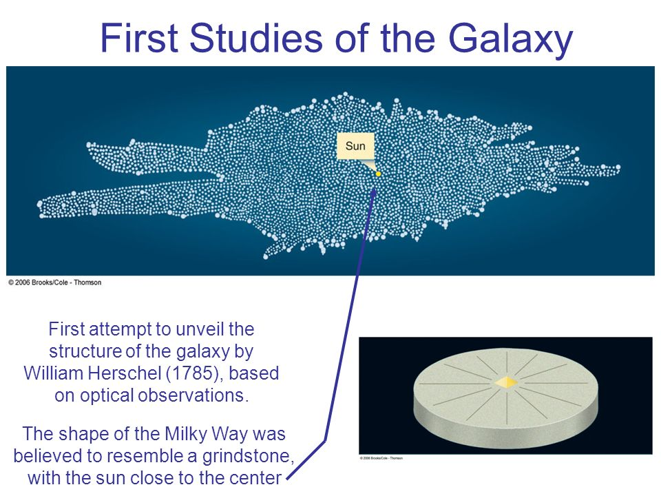 First Studies of the Galaxy