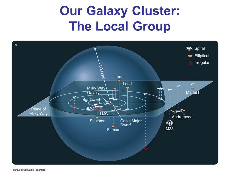 Our Galaxy Cluster: The Local Group