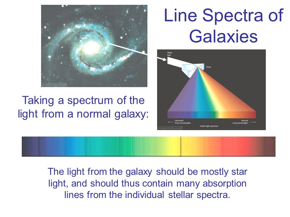Line Spectra of Galaxies