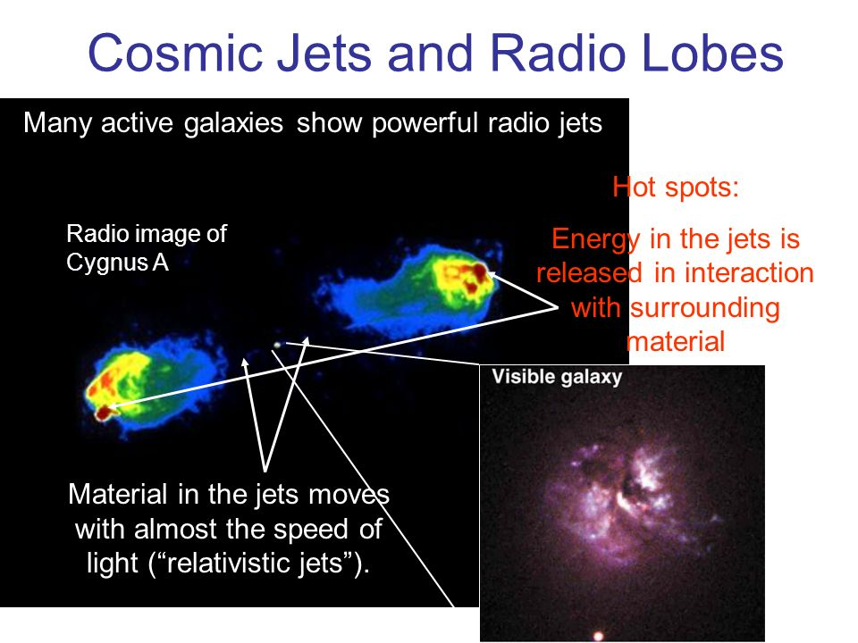 Cosmic Jets and Radio Lobes