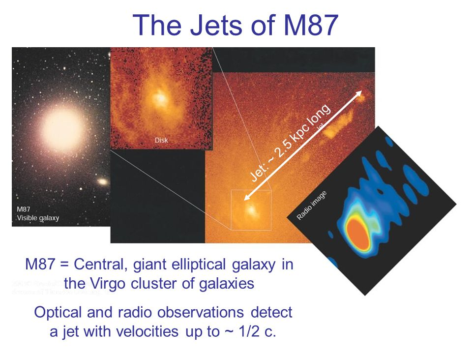 The Jets of M87 Jet: ~ 2.5 kpc long. M87 = Central, giant elliptical galaxy in the Virgo cluster of galaxies.