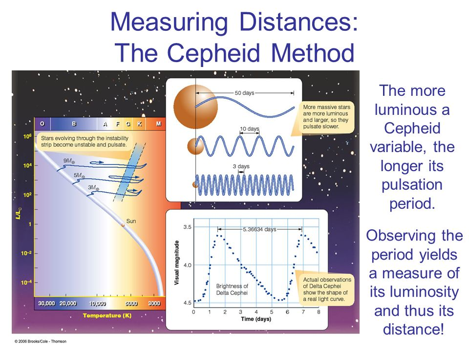Measuring Distances: The Cepheid Method