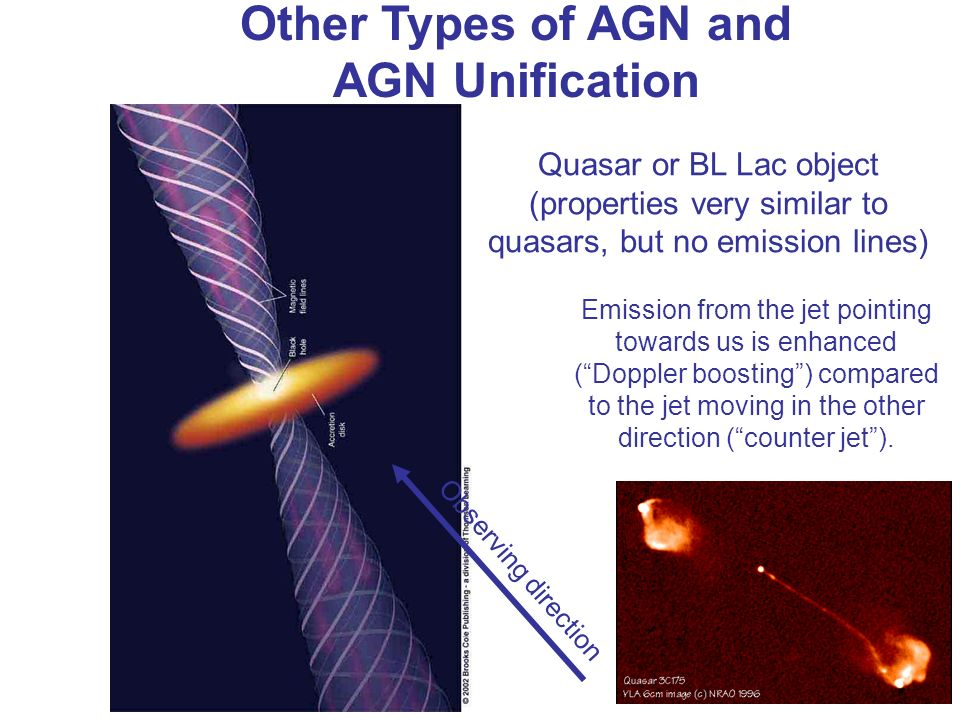 Other Types of AGN and AGN Unification