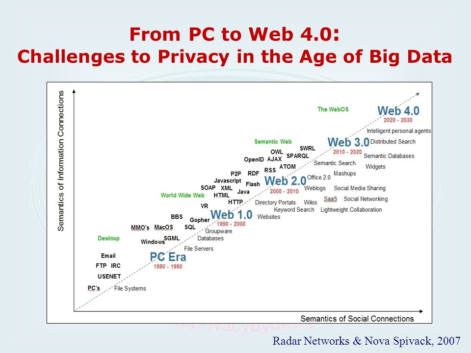 From PC to Web 4.0: Challenges to Privacy in the Age of Big Data