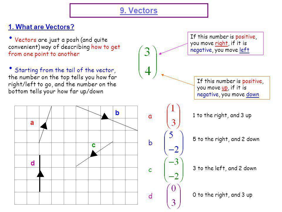 9. Vectors b a a b c d c d 1. What are Vectors