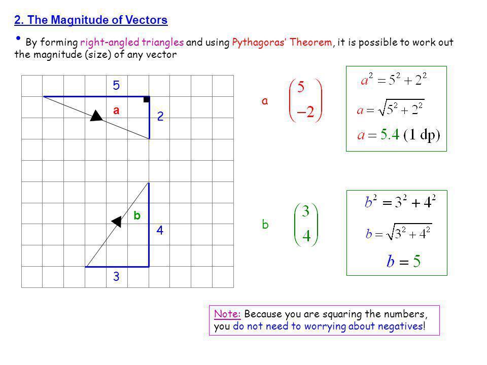 5 a a 2 b b 4 3 2. The Magnitude of Vectors