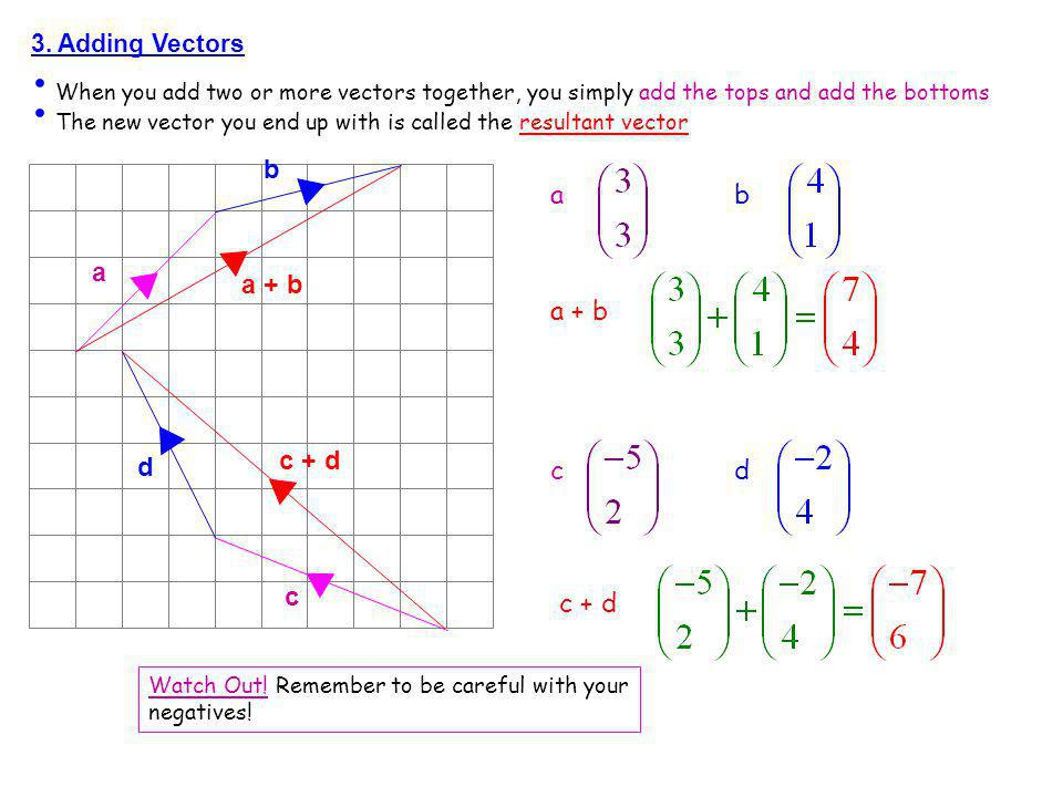 b a + b a b a a + b c + d d c d c c + d 3. Adding Vectors
