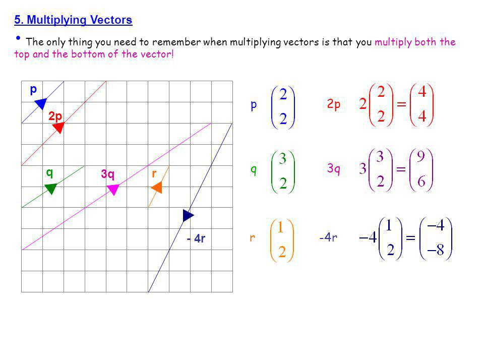 p p 2p 2p q 3q q 3q r - 4r r -4r 5. Multiplying Vectors