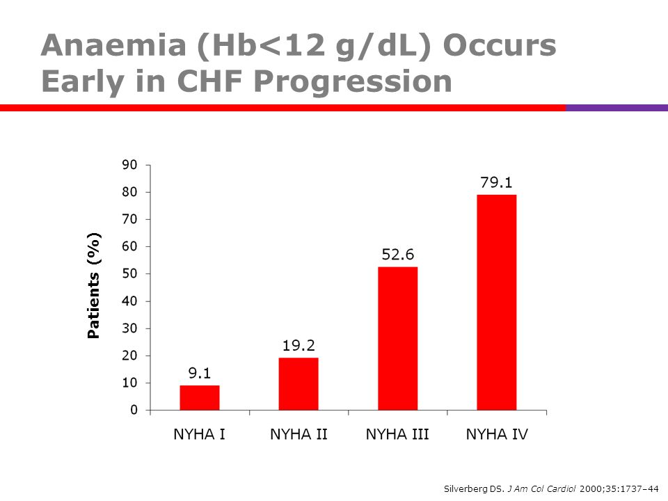 Anaemia (Hb<12 g/dL) Occurs Early in CHF Progression