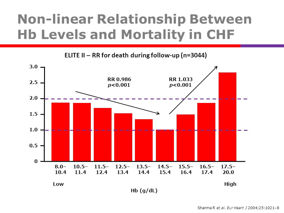 Non-linear Relationship Between Hb Levels and Mortality in CHF