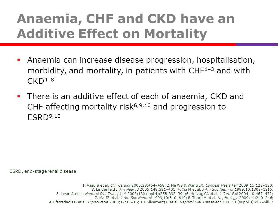 Anaemia, CHF and CKD have an Additive Effect on Mortality