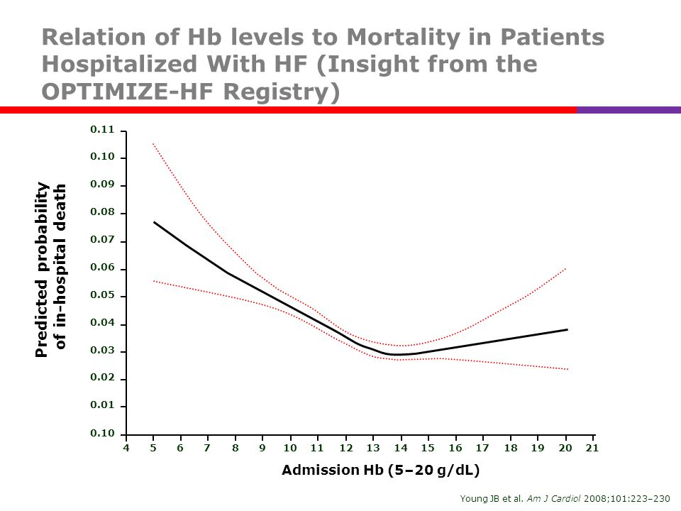 Predicted probability of in-hospital death