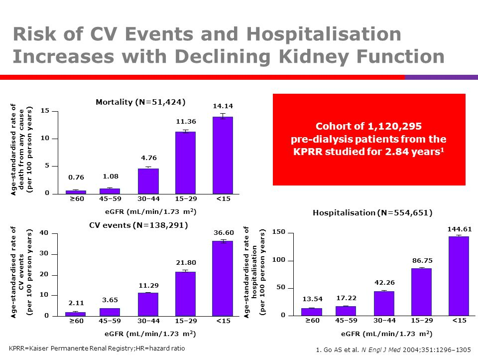 Risk of CV Events and Hospitalisation Increases with Declining Kidney Function