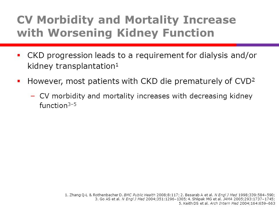 CV Morbidity and Mortality Increase with Worsening Kidney Function