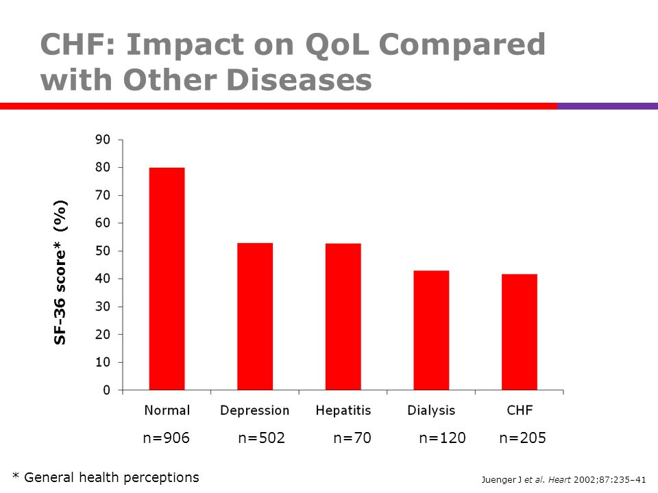 CHF: Impact on QoL Compared with Other Diseases
