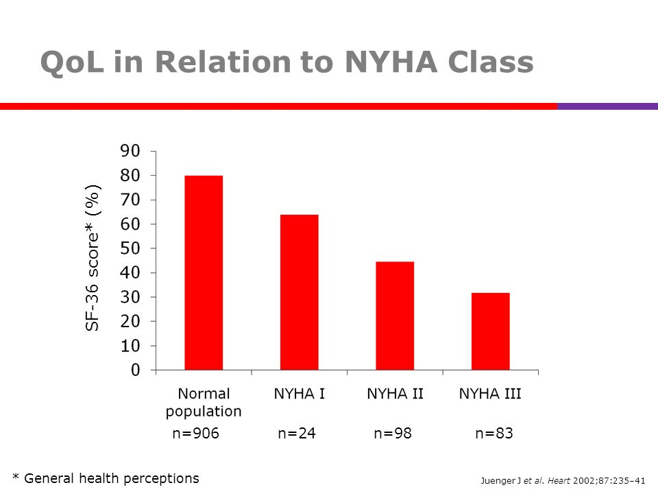 QoL in Relation to NYHA Class