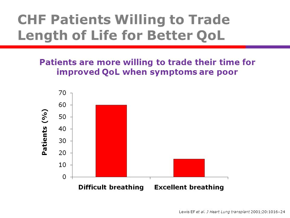 CHF Patients Willing to Trade Length of Life for Better QoL