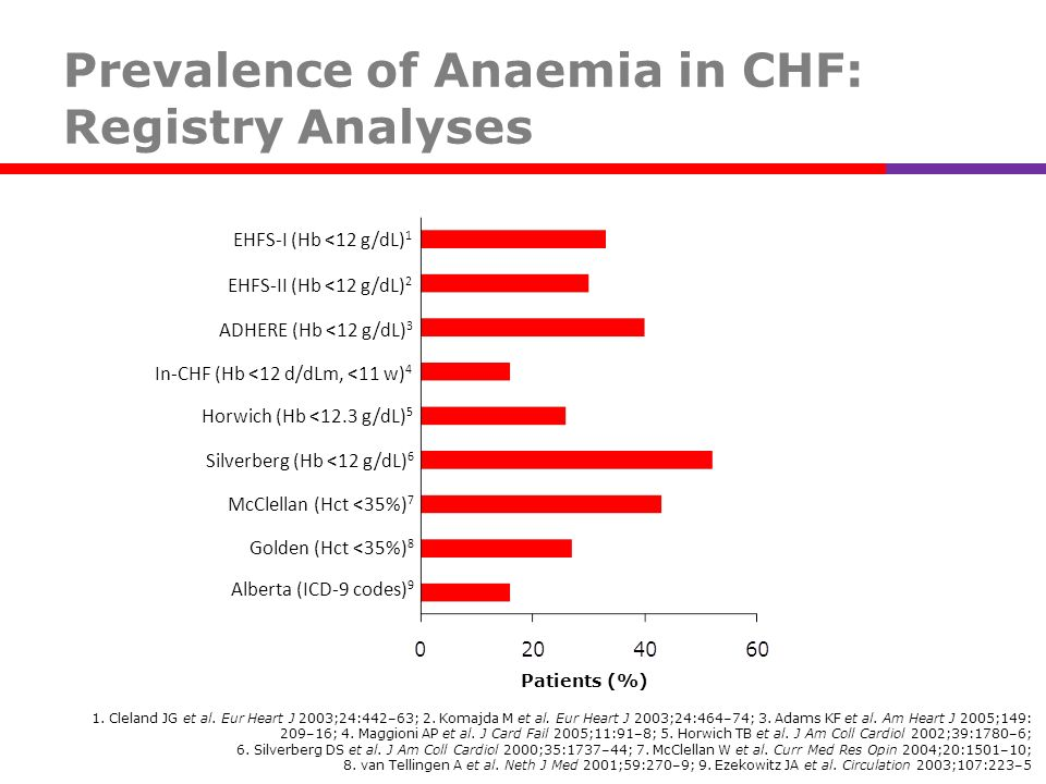 Prevalence of Anaemia in CHF: Registry Analyses