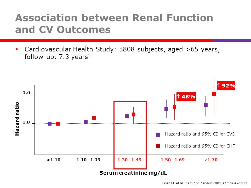 Association between Renal Function and CV Outcomes