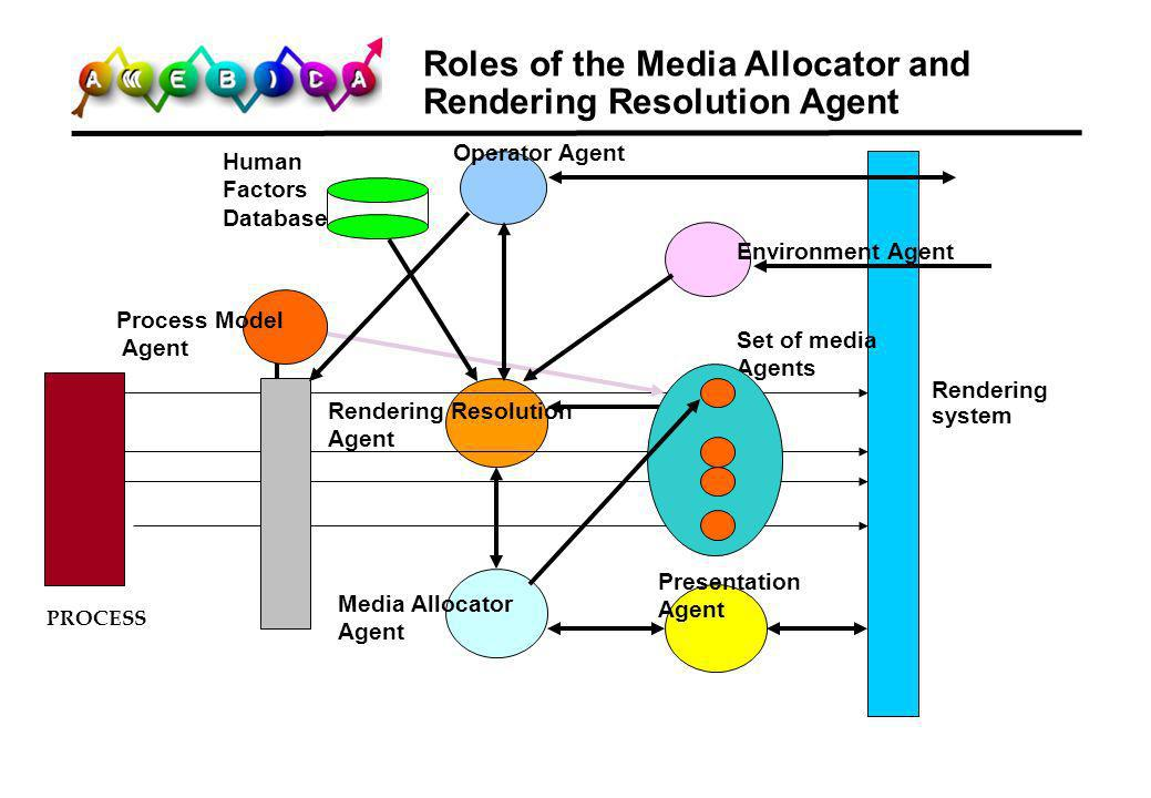 Roles of the Media Allocator and Rendering Resolution Agent