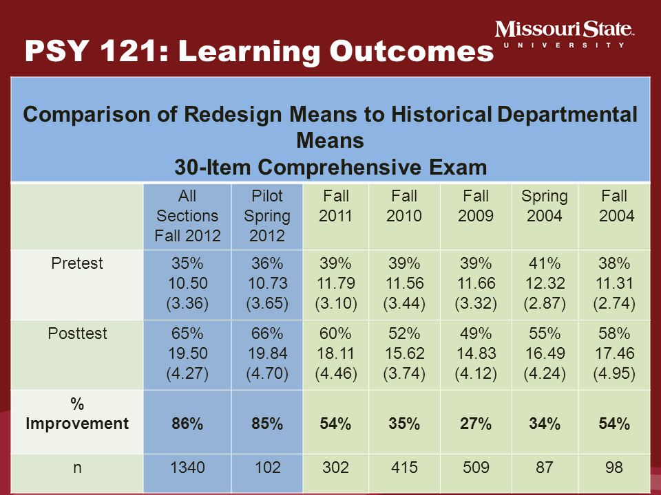 PSY 121: Learning Outcomes