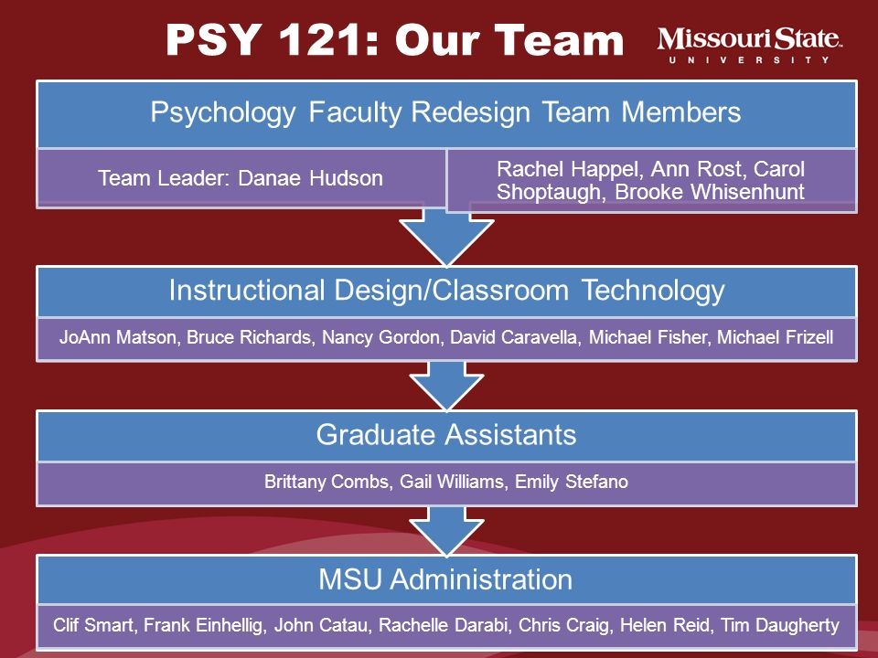 PSY 121: Our Team Psychology Faculty Redesign Team Members