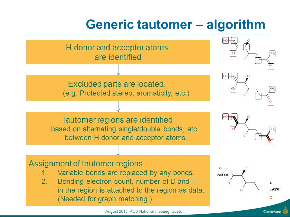 Generic tautomer – algorithm