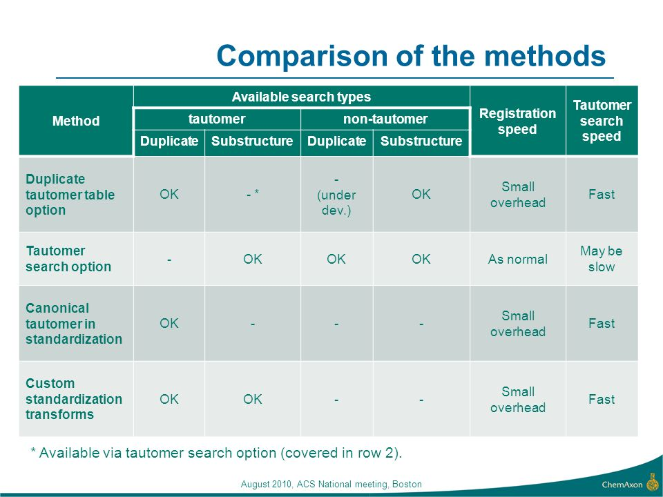 Comparison of the methods