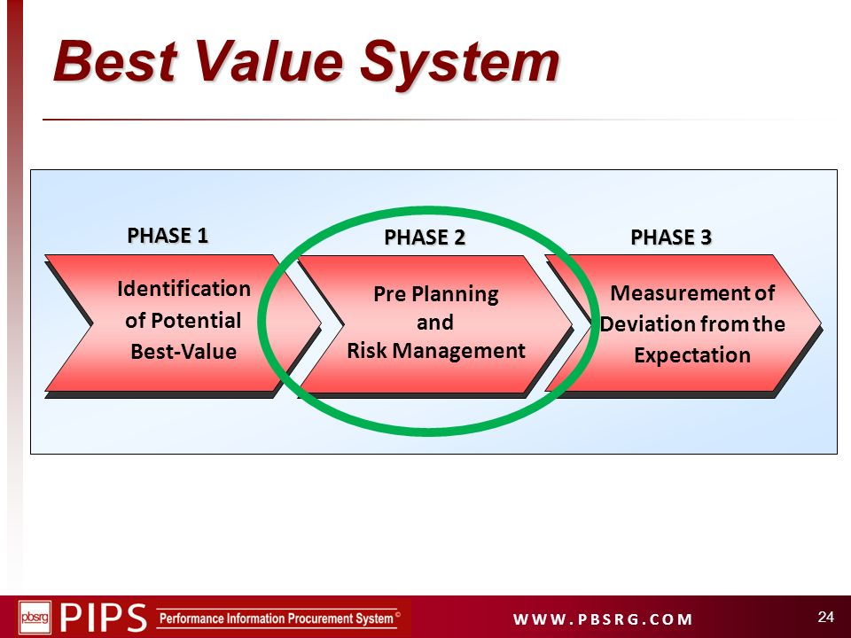 Best Value System PHASE 1 PHASE 2 PHASE 3 Measurement of