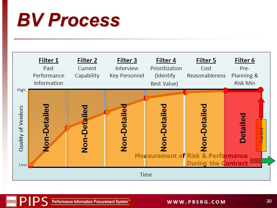 BV Process Non-Detailed Non-Detailed Non-Detailed Non-Detailed