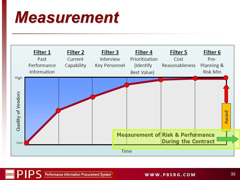 Measurement Filter 1 Filter 2 Filter 3 Filter 4 Filter 5 Filter 6 Past