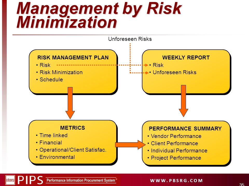 Management by Risk Minimization