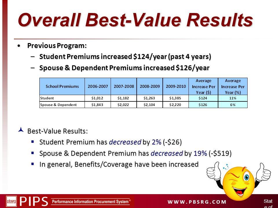 Overall Best-Value Results