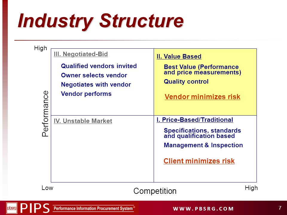 Industry Structure Performance Competition Vendor minimizes risk