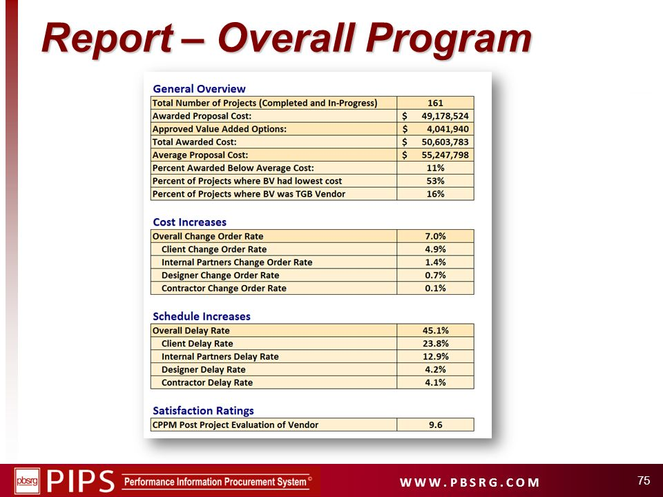 Report – Overall Program