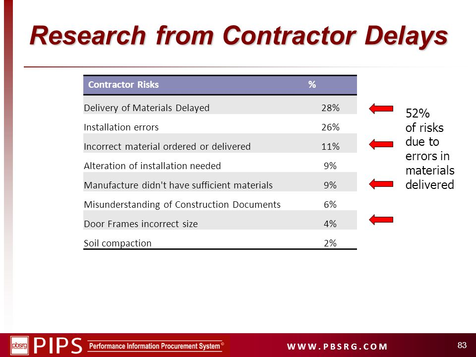 Research from Contractor Delays