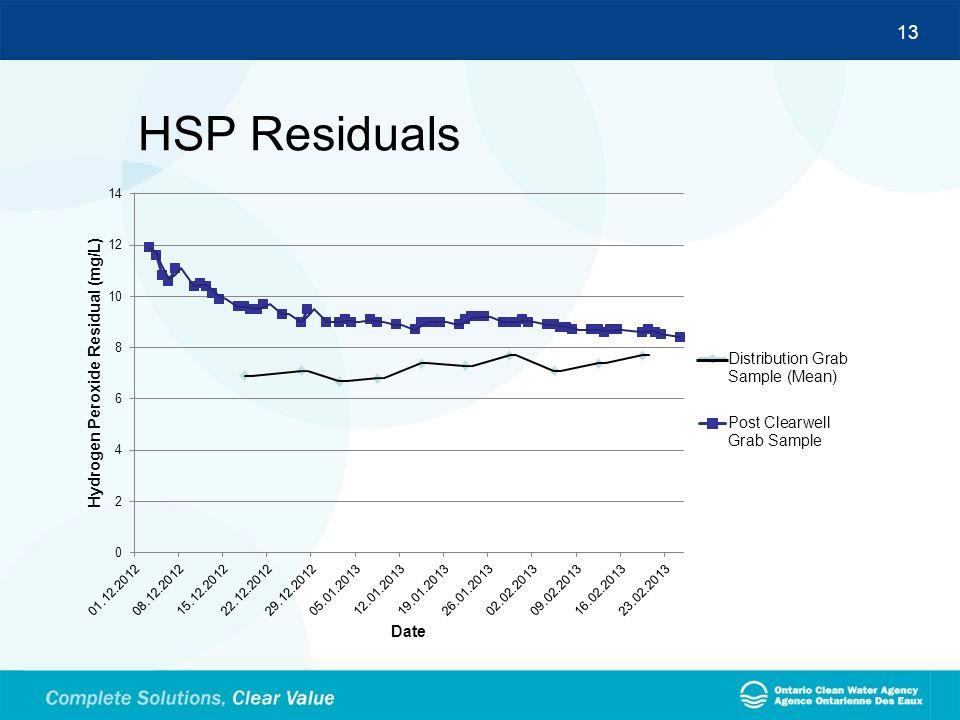 HSP Residuals