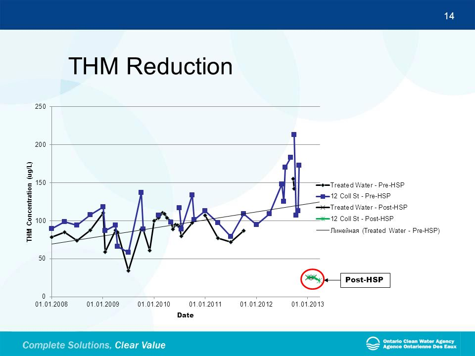 THM Reduction SGS Canada Test Results (POST-HSP)