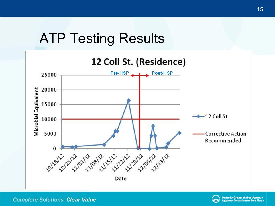 ATP Testing Results Pre-HSP Post-HSP