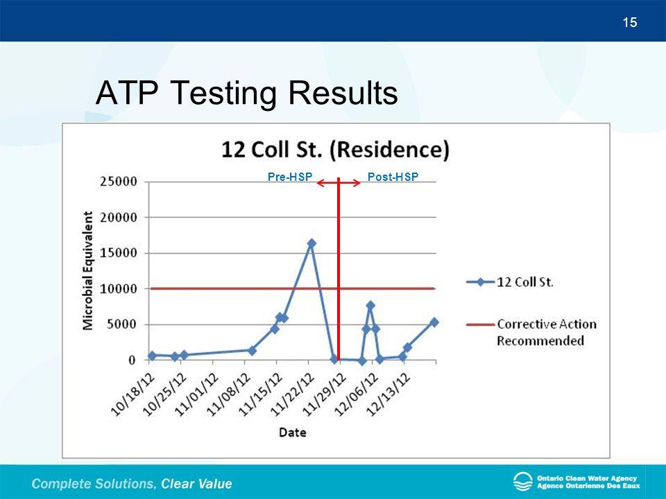 ATP Testing Results Pre-HSP Post-HSP