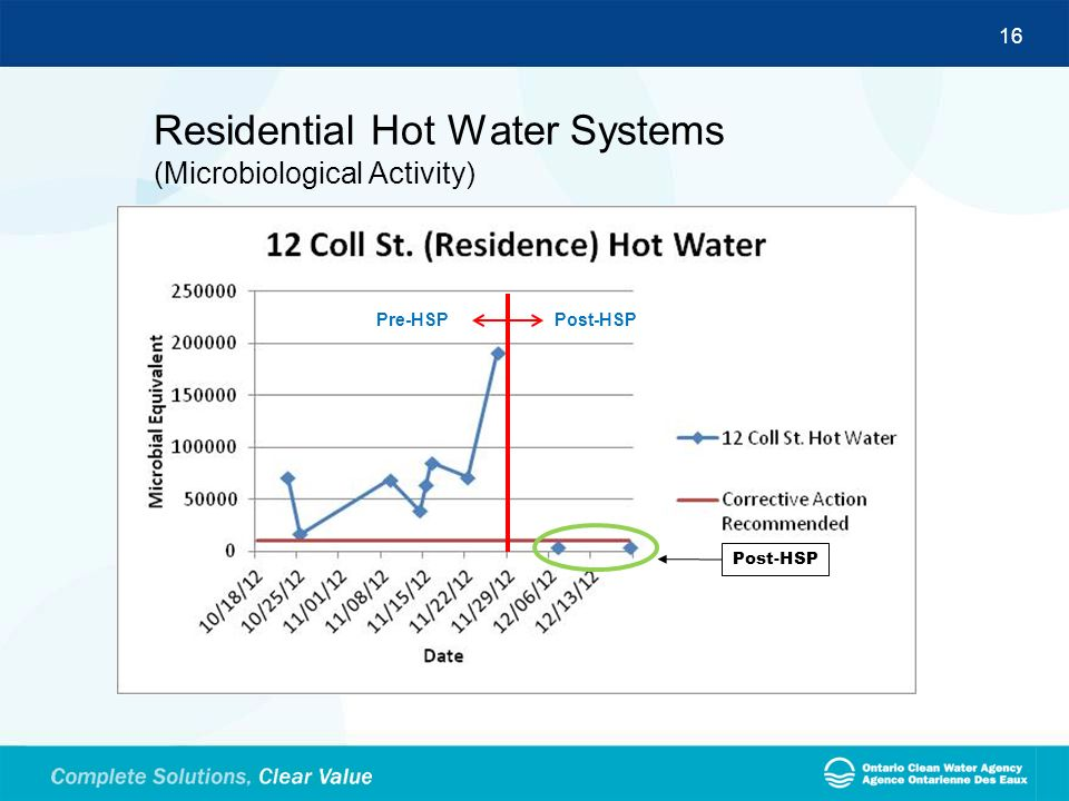 Residential Hot Water Systems (Microbiological Activity)
