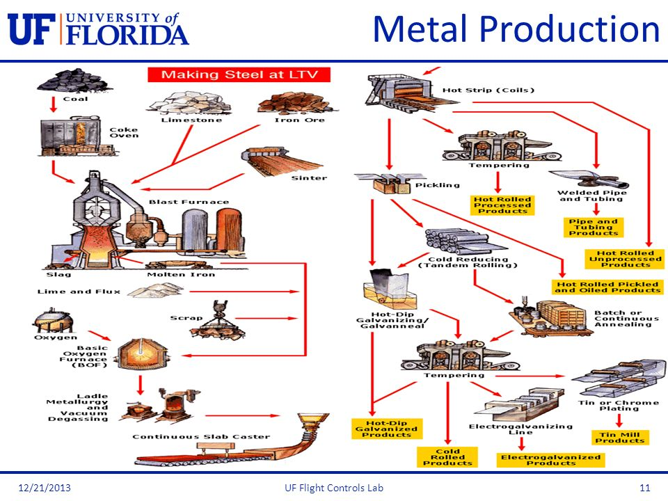 Metal Productionhttp://www.rocksandminerals.com/aluminum/process.htm Don't forget to at least discuss quenching!