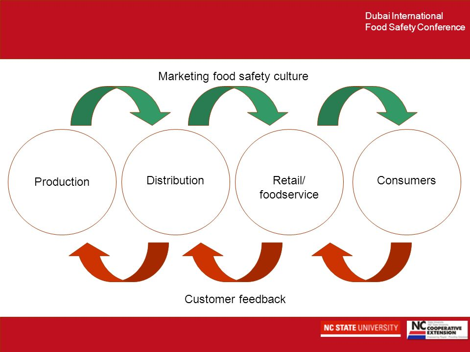 Marketing food safety culture