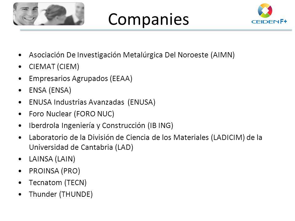 Companies Asociación De Investigación Metalúrgica Del Noroeste (AIMN)