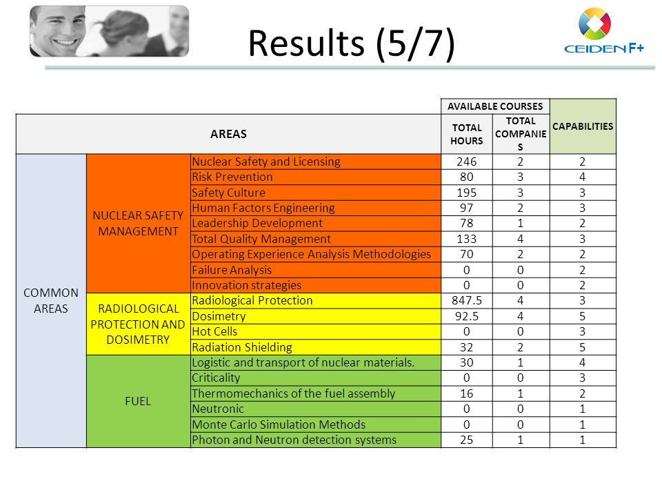 Results (5/7) AREAS COMMON NUCLEAR SAFETY MANAGEMENT