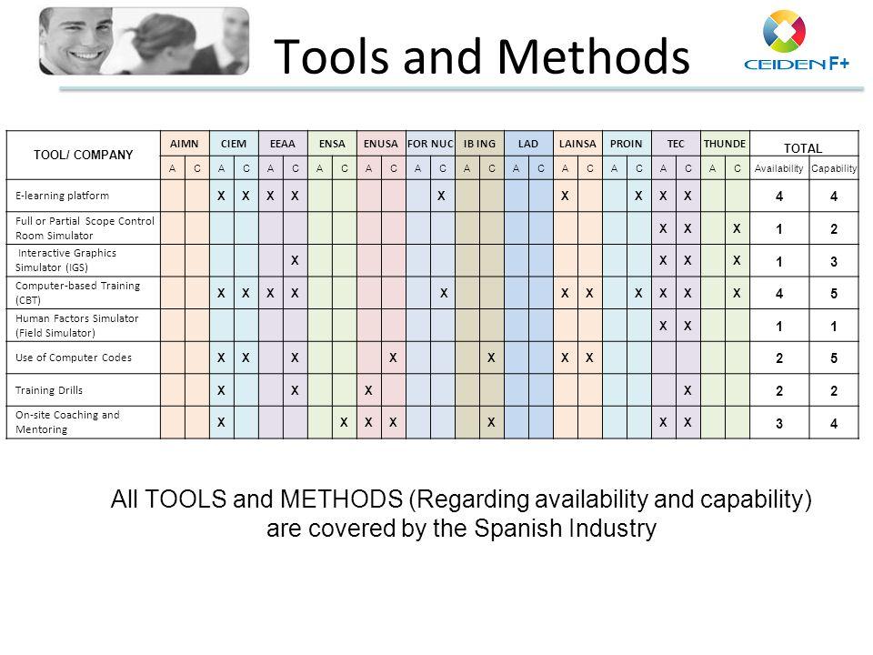 Tools and Methods TOOL/ COMPANY. AIMN. CIEM. EEAA. ENSA. ENUSA. FOR NUC. IB ING. LAD. LAINSA.