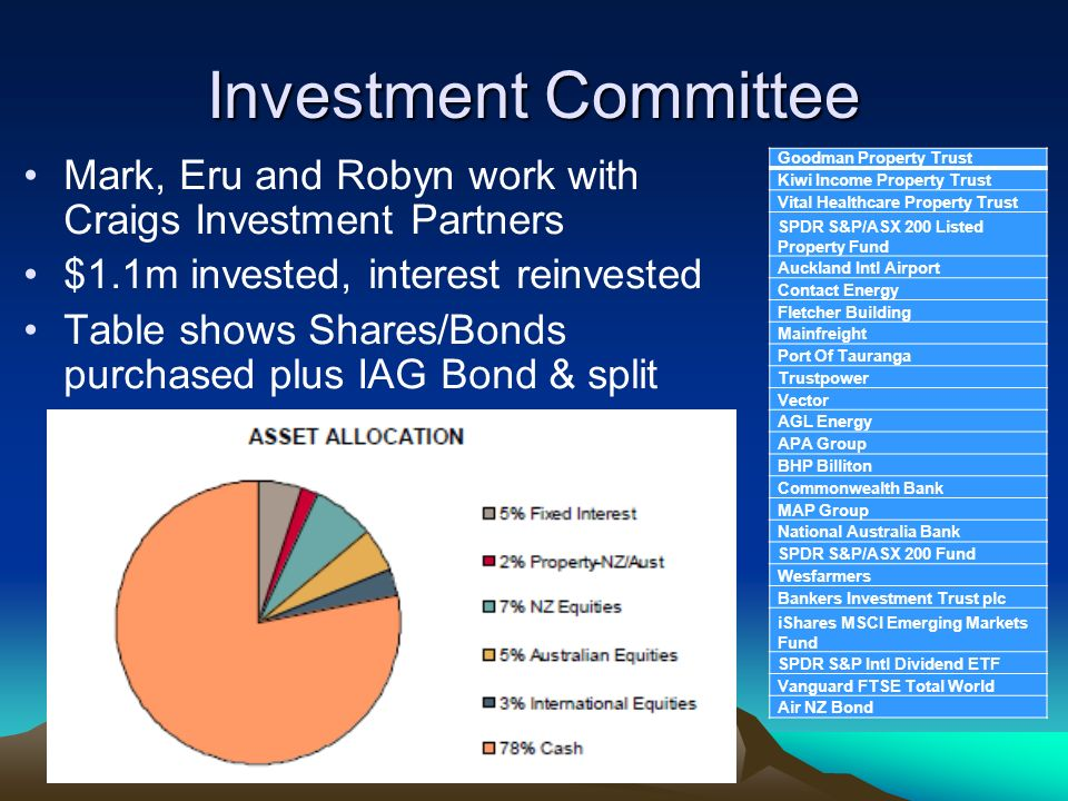Investment Committee Mark, Eru and Robyn work with Craigs Investment Partners. $1.1m invested, interest reinvested.